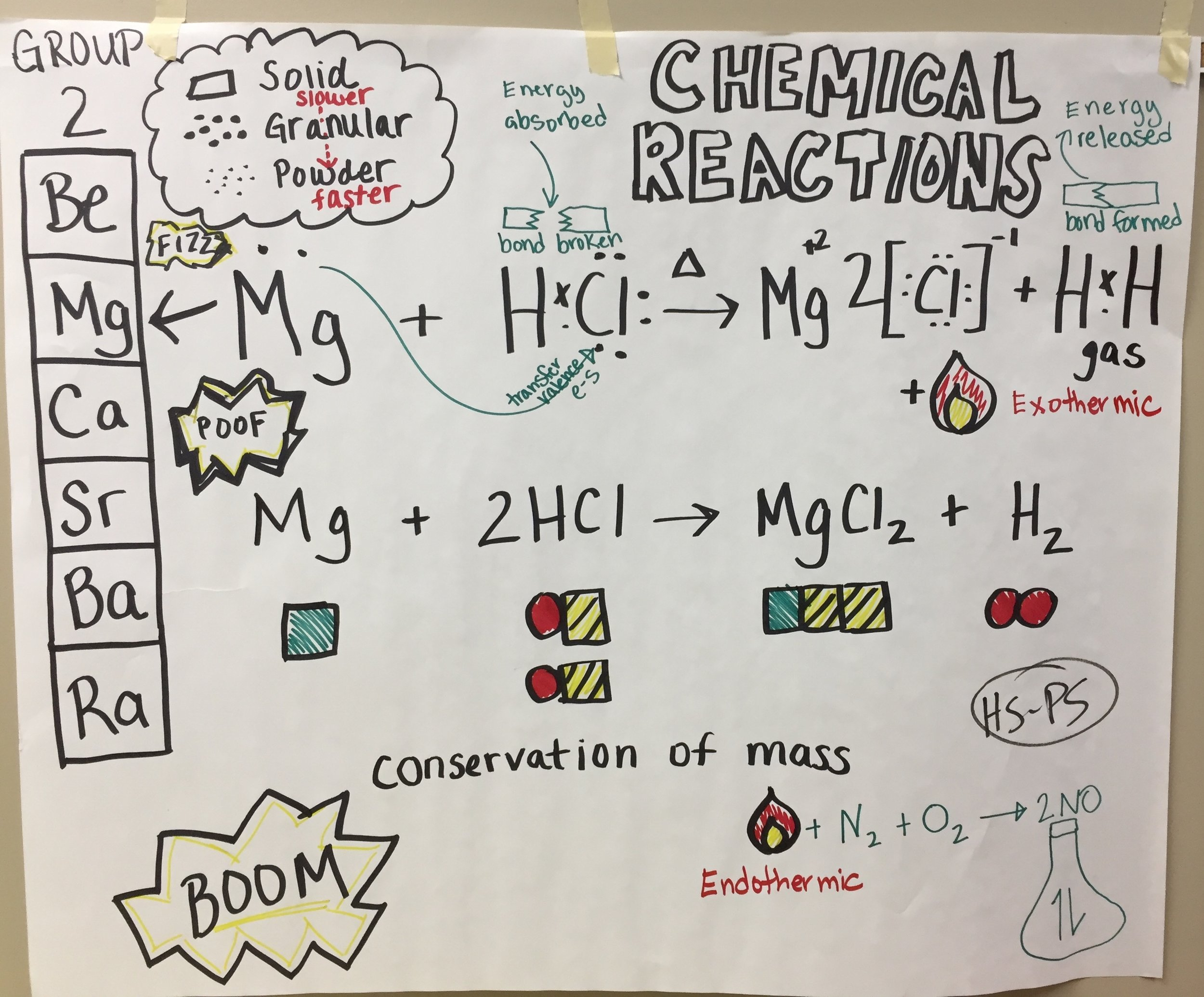 HS - Chemical Reactions zz.JPG