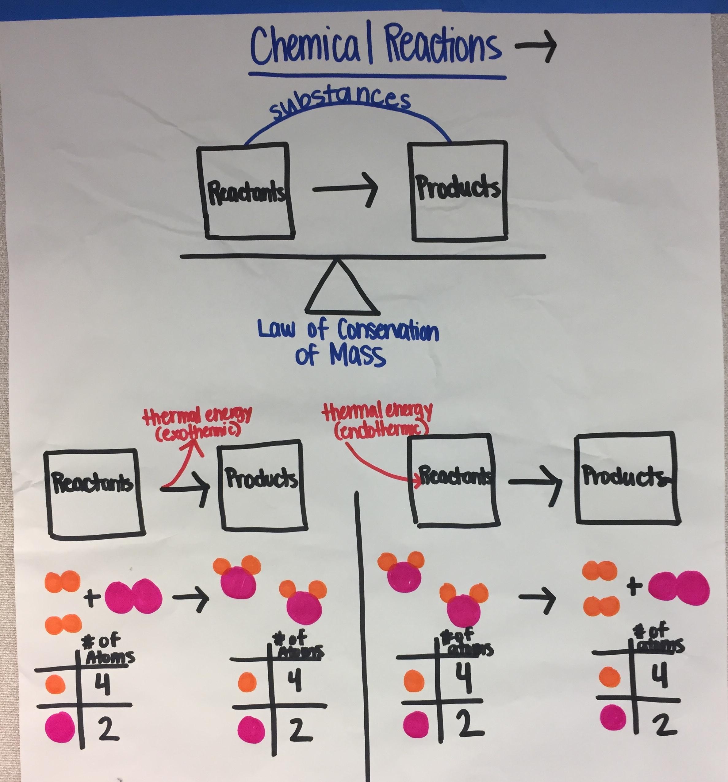 MS Chemical Reactions.JPG