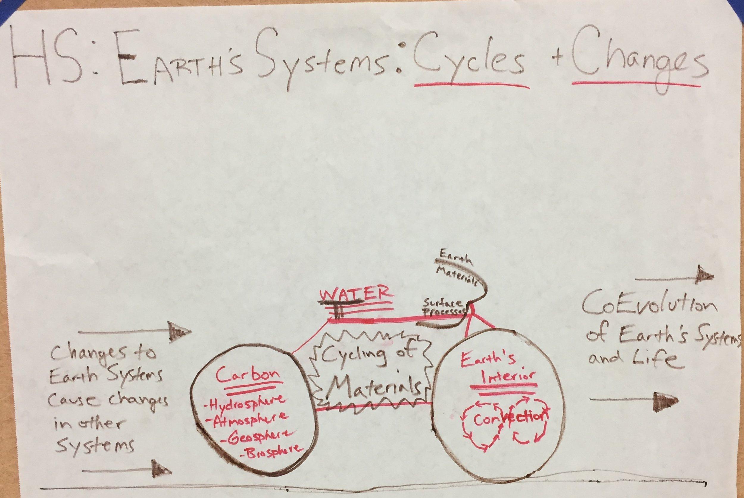 HS Earth's Systems f.JPG