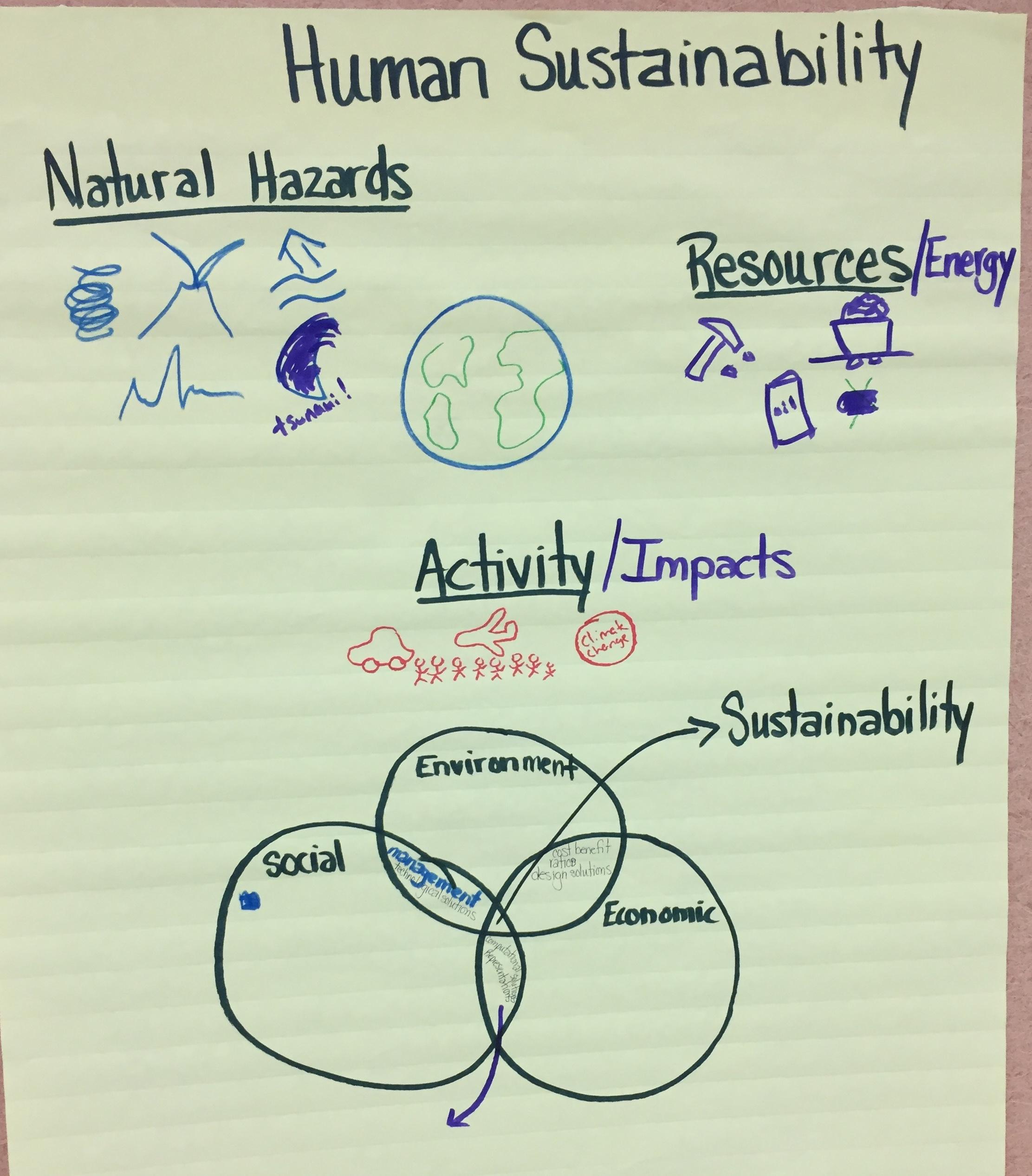 HS Human Sustainability.JPG