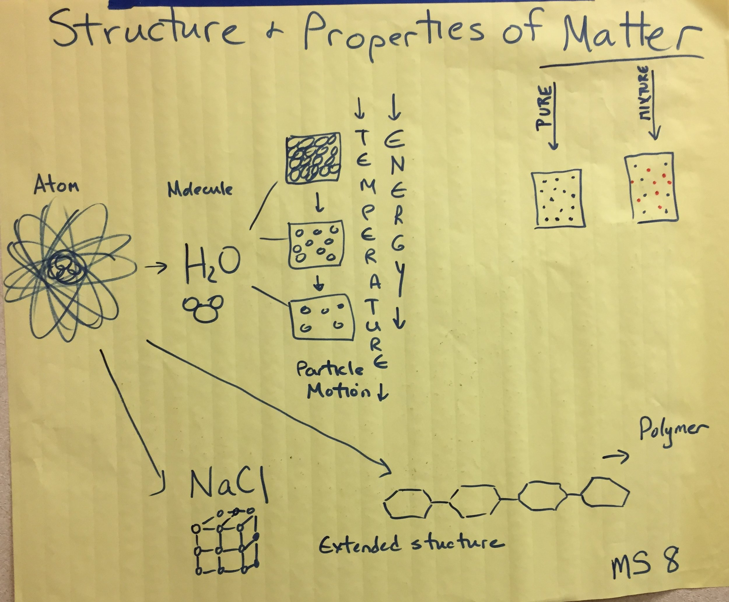 MS Matter Structure and Properties.JPG