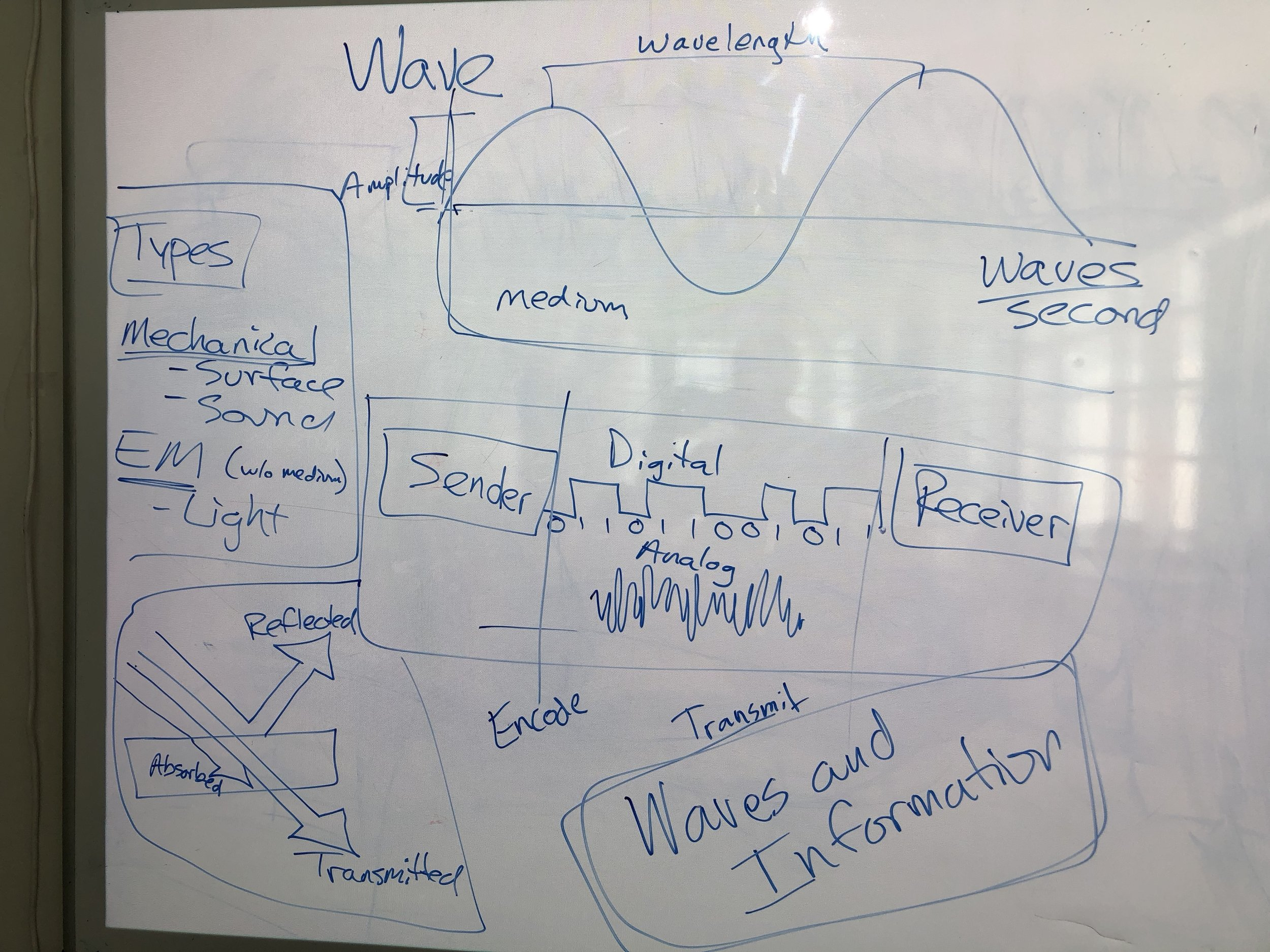Waves and Information.JPG