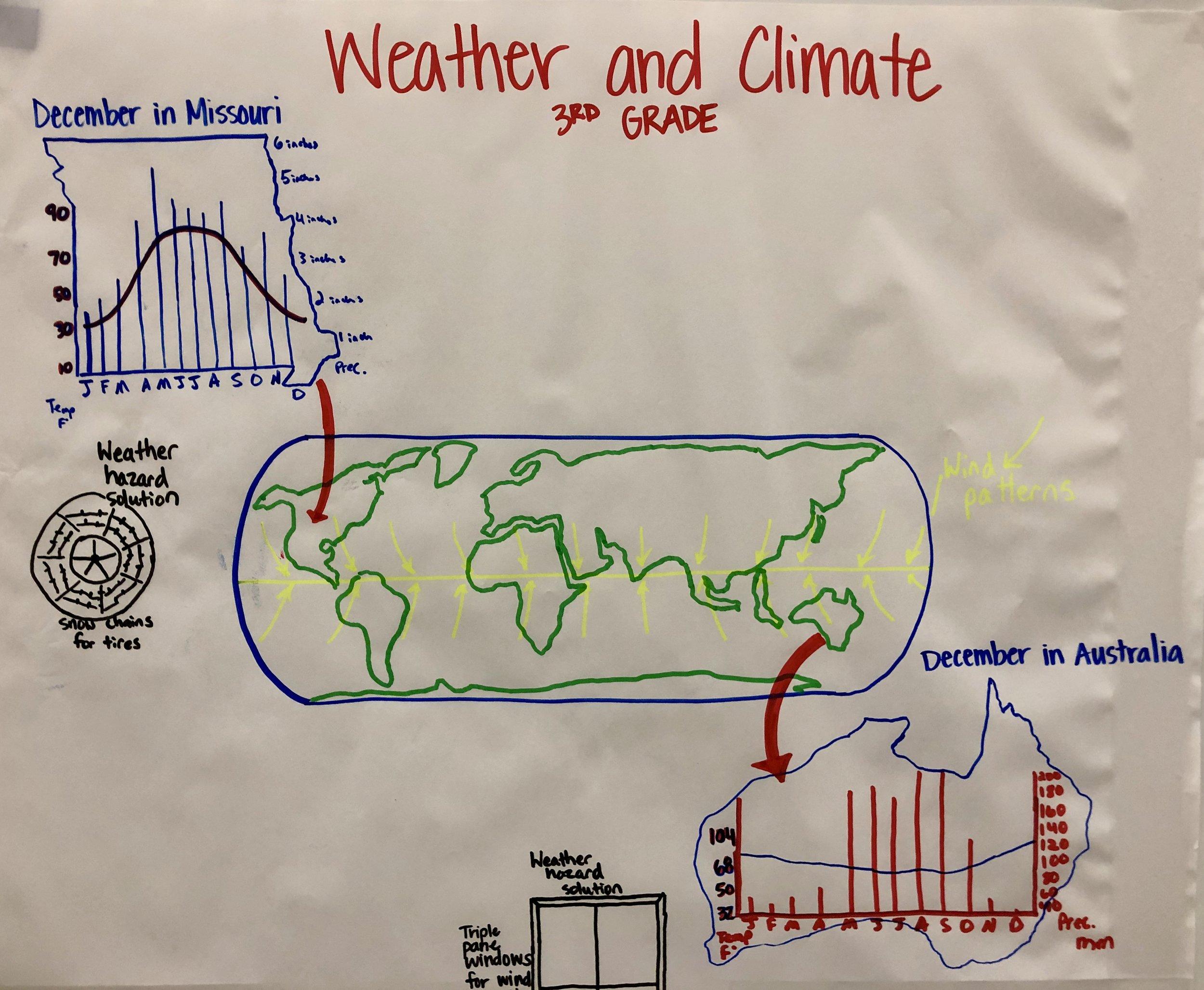 Grade 3 Weather adn Climate.jpg