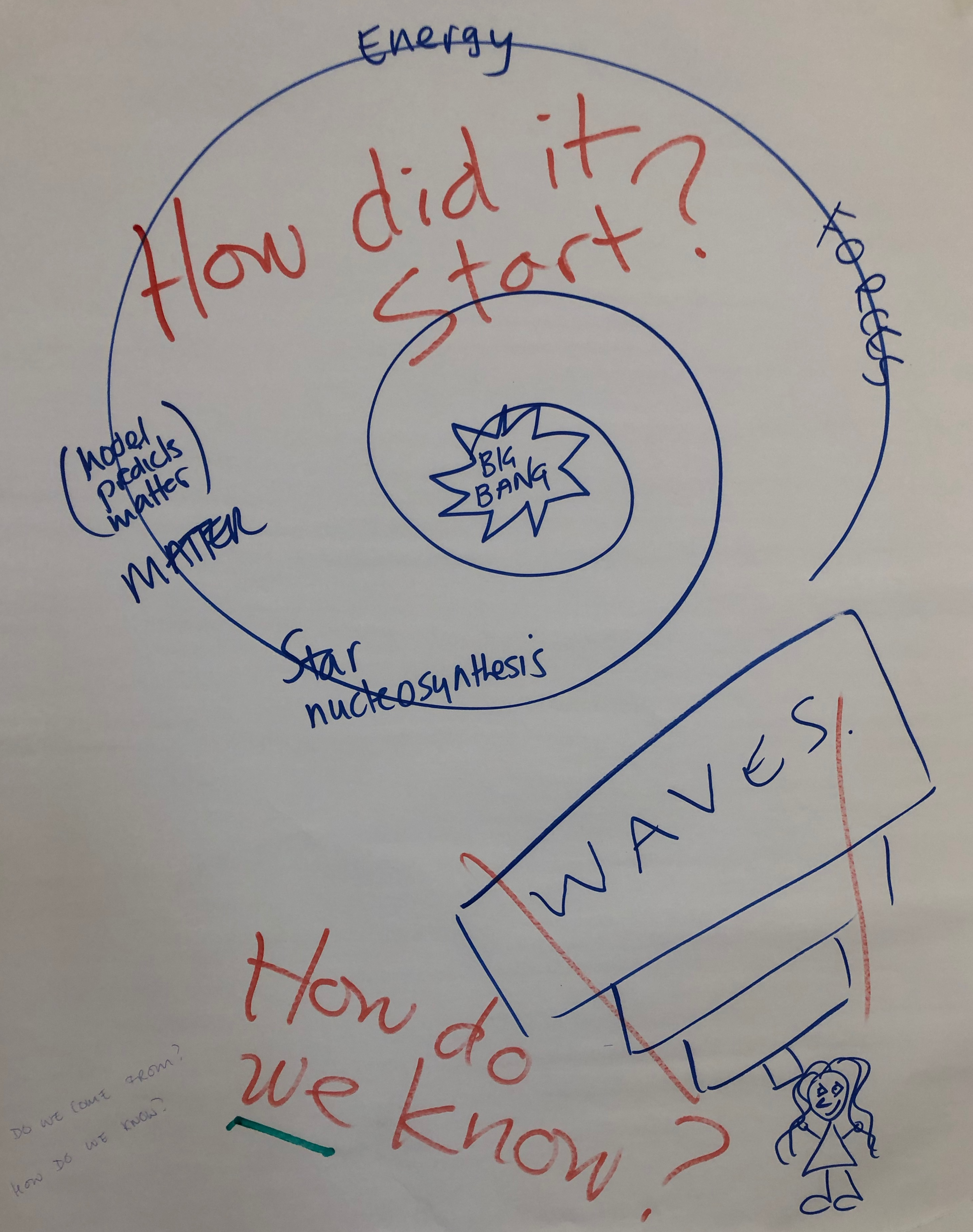 How did it start?  How do we know?.png