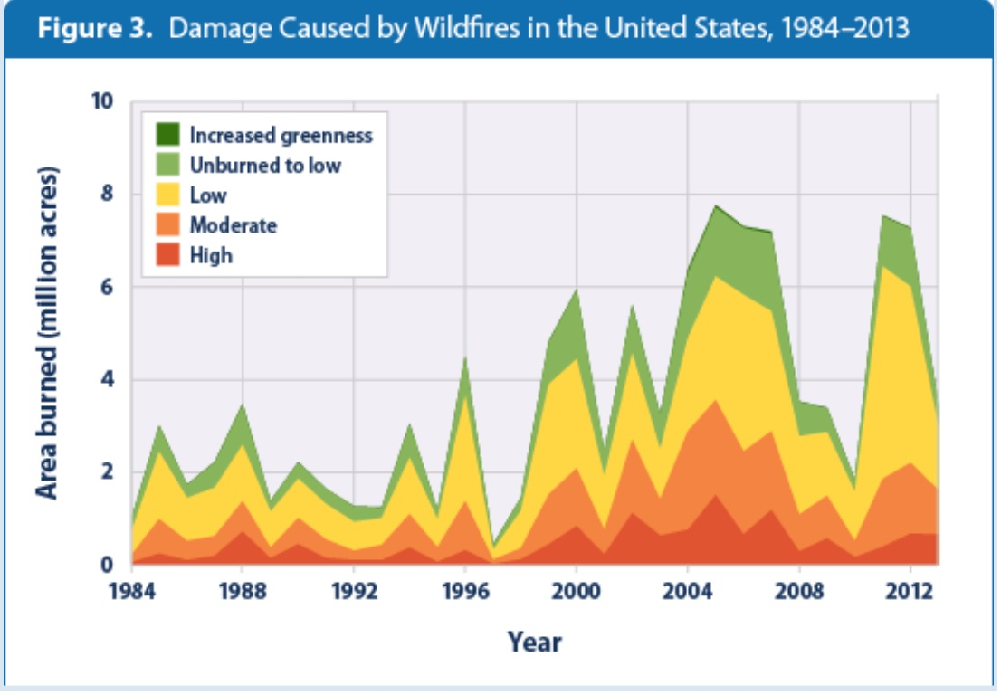HS-ESS3-5_Assessment_-_Climate_Change___Wildlfires_-_Google_Docs.jpg