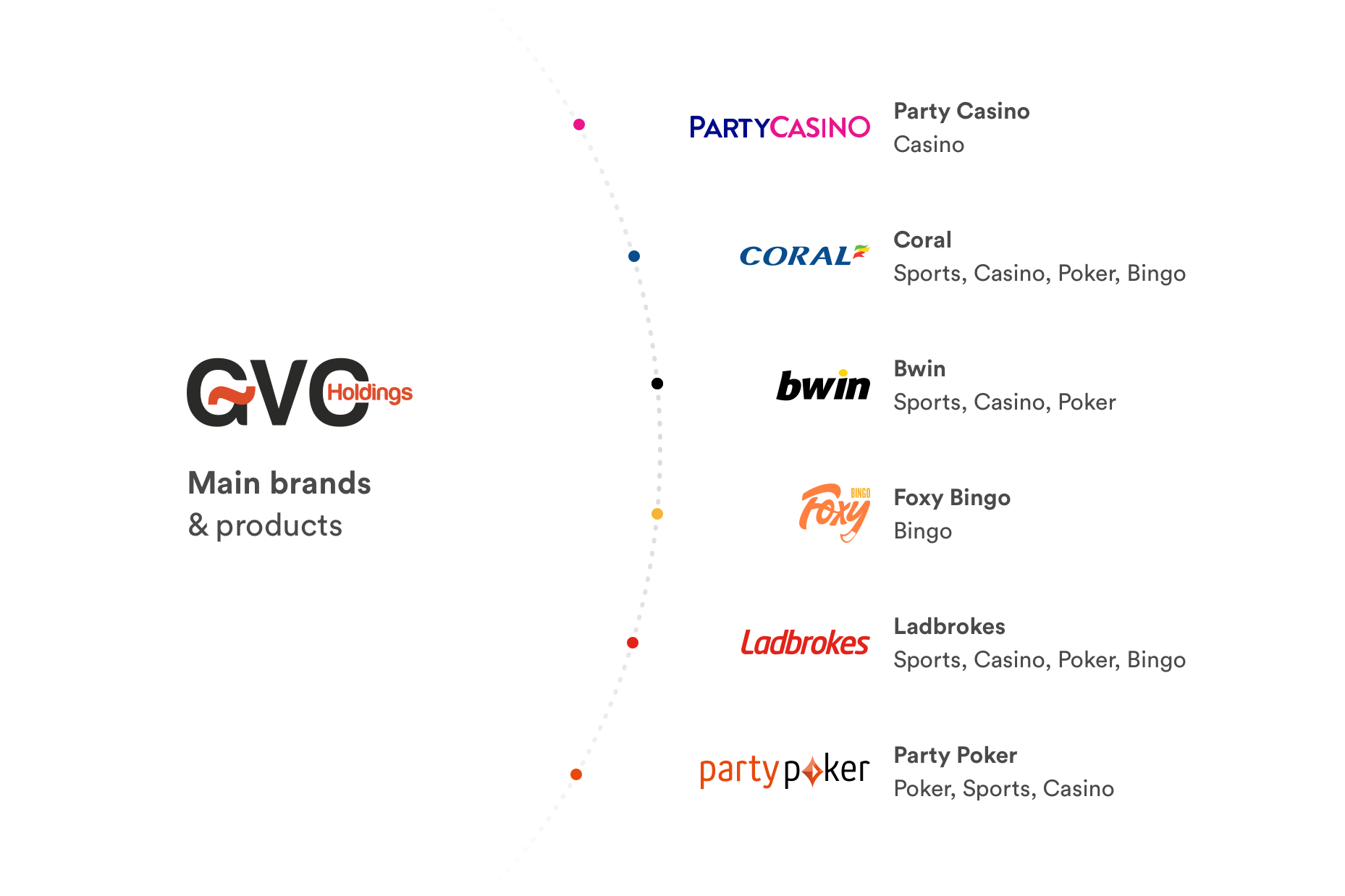 GVC main brands and their products