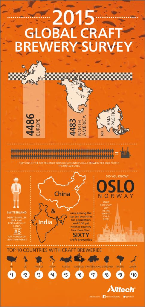 Alltech Infographic1