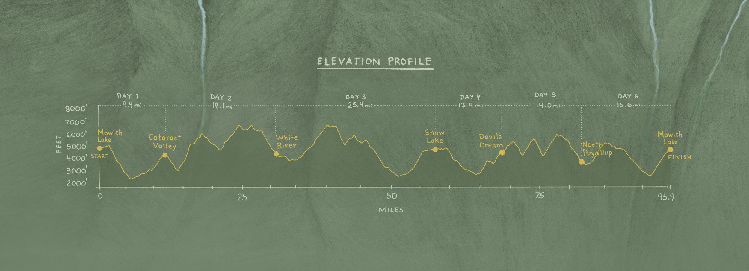 MtRaininer_WT_v5_flattened_elevationprofile.jpg