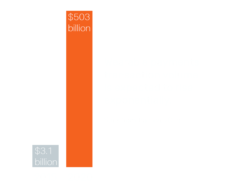 Wearable Payment adoption stat 2