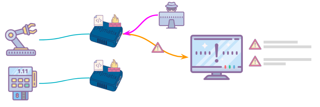 Hmatix learns good traffic and blocks anomalous traffic like the type seen when connecting to the external network.