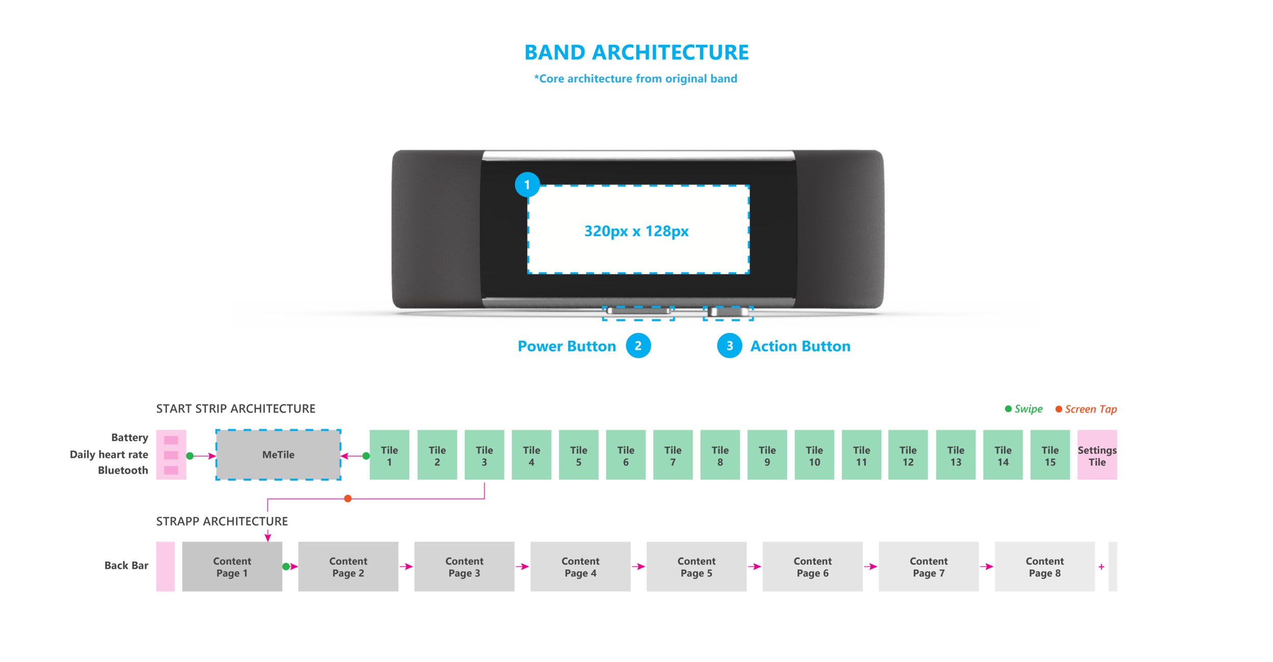 Band_Screen_Architecture_and_Dimensions.png
