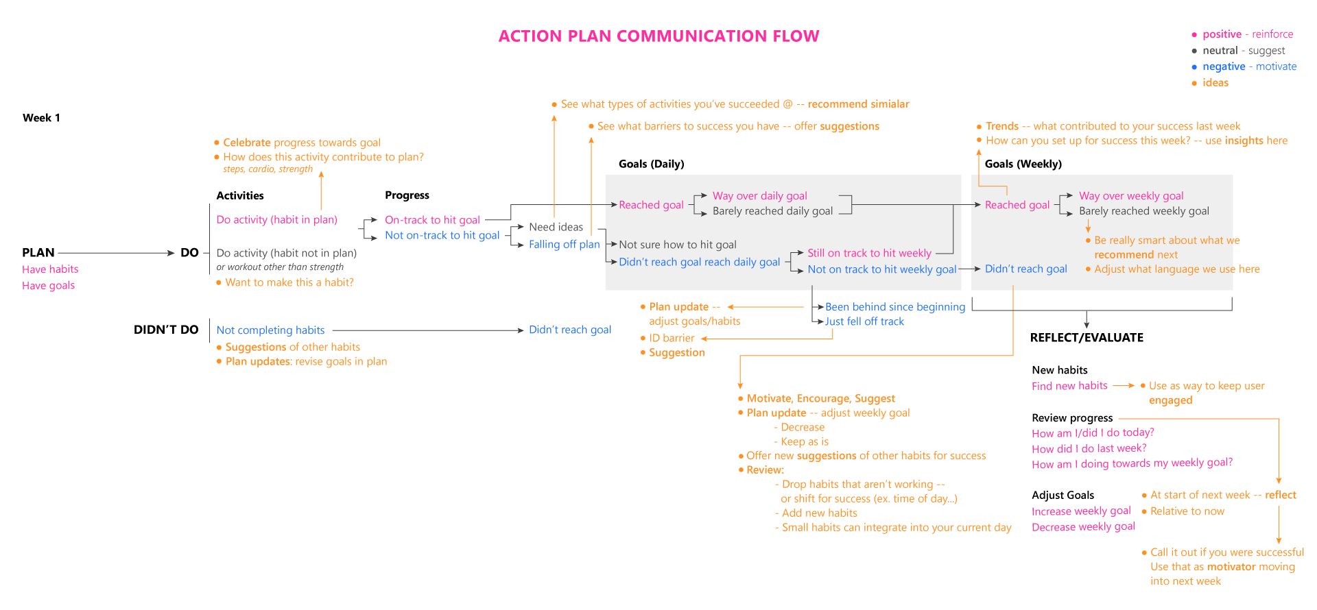 ActionPlan_CommunicationFlow_3.png