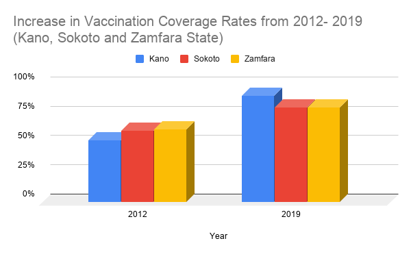 Increase in vaccination coverage rates