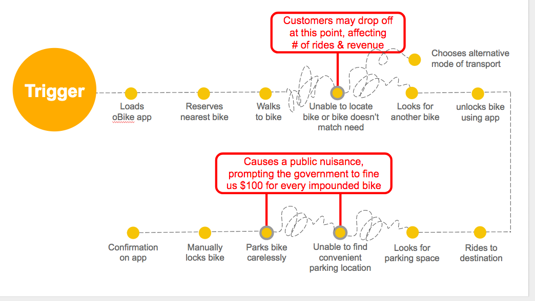 Current user flow; users faced peak point of frustration when locating/finding and parking a bike