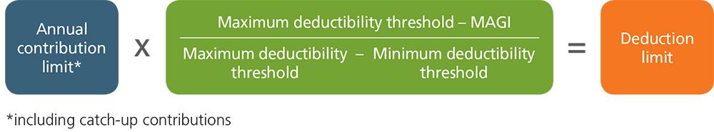 Eligibility vs Deductibility equation.jpg