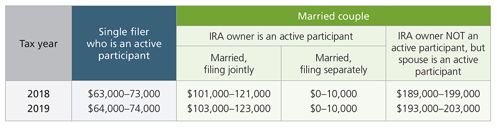 Traditional IRA Deduction Phase-Out table.jpg
