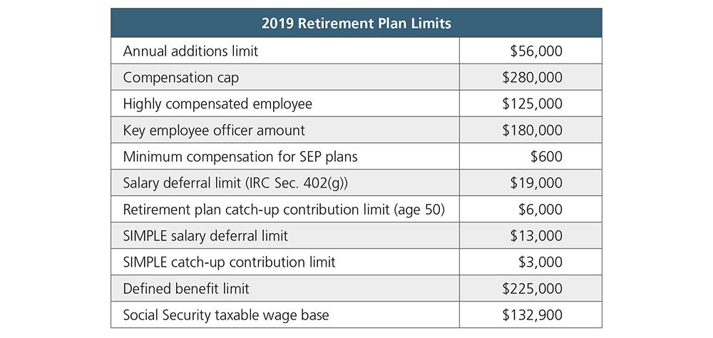 2019 Retirement Plan Limits table.jpg