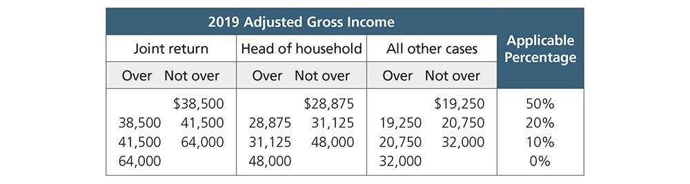 2019 Adjusted Gross Income table.jpg