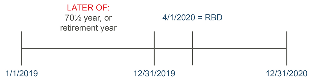 Plan RBD timeline.jpg