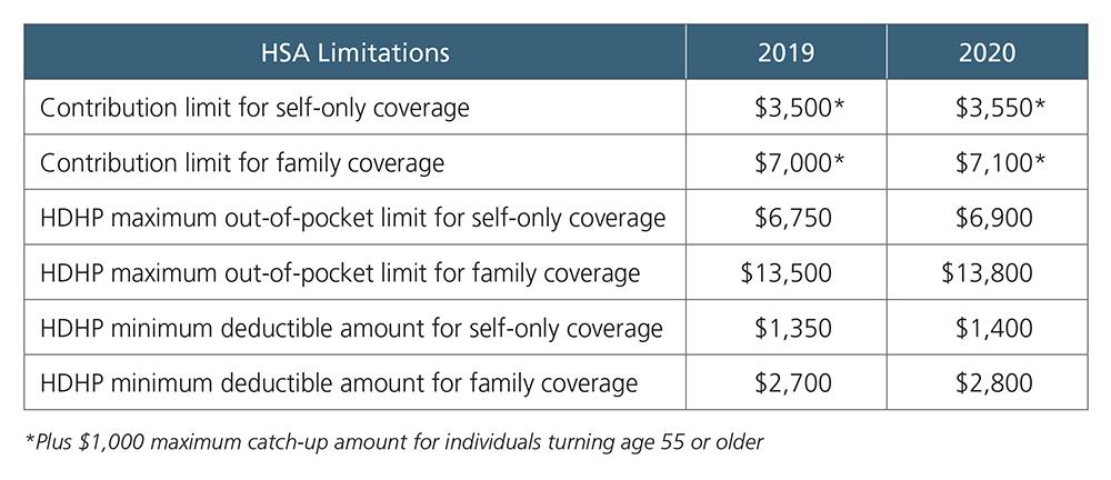 HSA Limitations 2019-2020 1000px.jpg