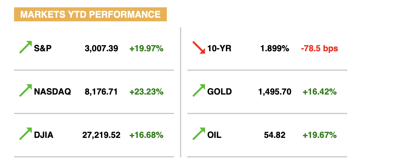 MARKET PERFORMANCE (AS OF MARKET CLOSE, SEPTEMBER 15th)