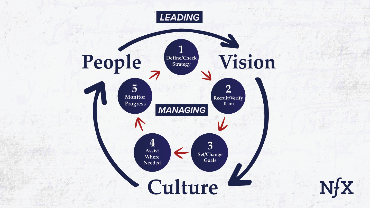 Being a manager and being a leader