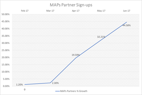 MAPs-Partner Sign-ups Monthly Growth