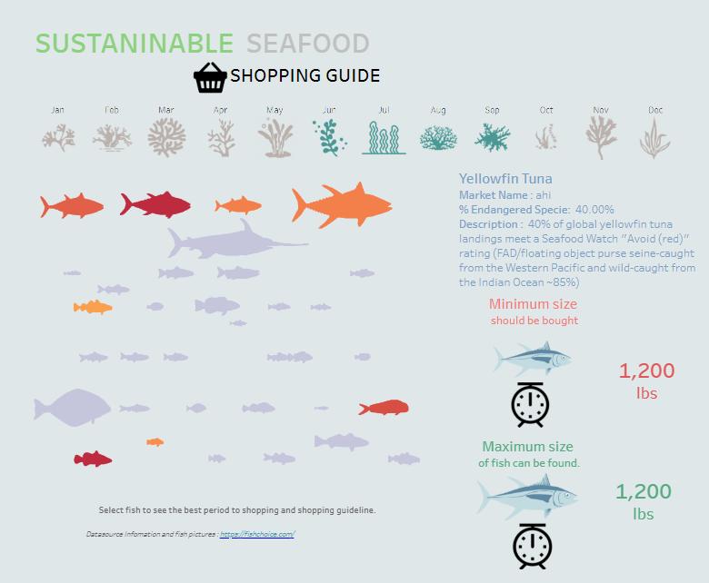 Diagram source:    https://public.tableau.com/profile/siroros.roongdonsai#!/vizhome/SustainableSeafoodShoppingGuide/Dashboard1