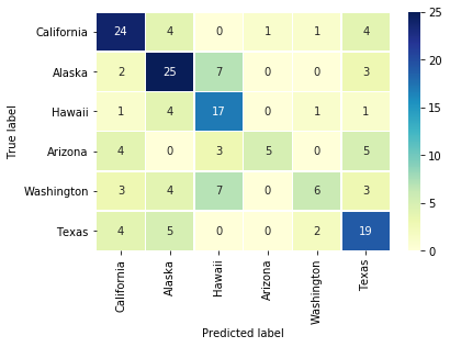Confusion Matrix for Six States