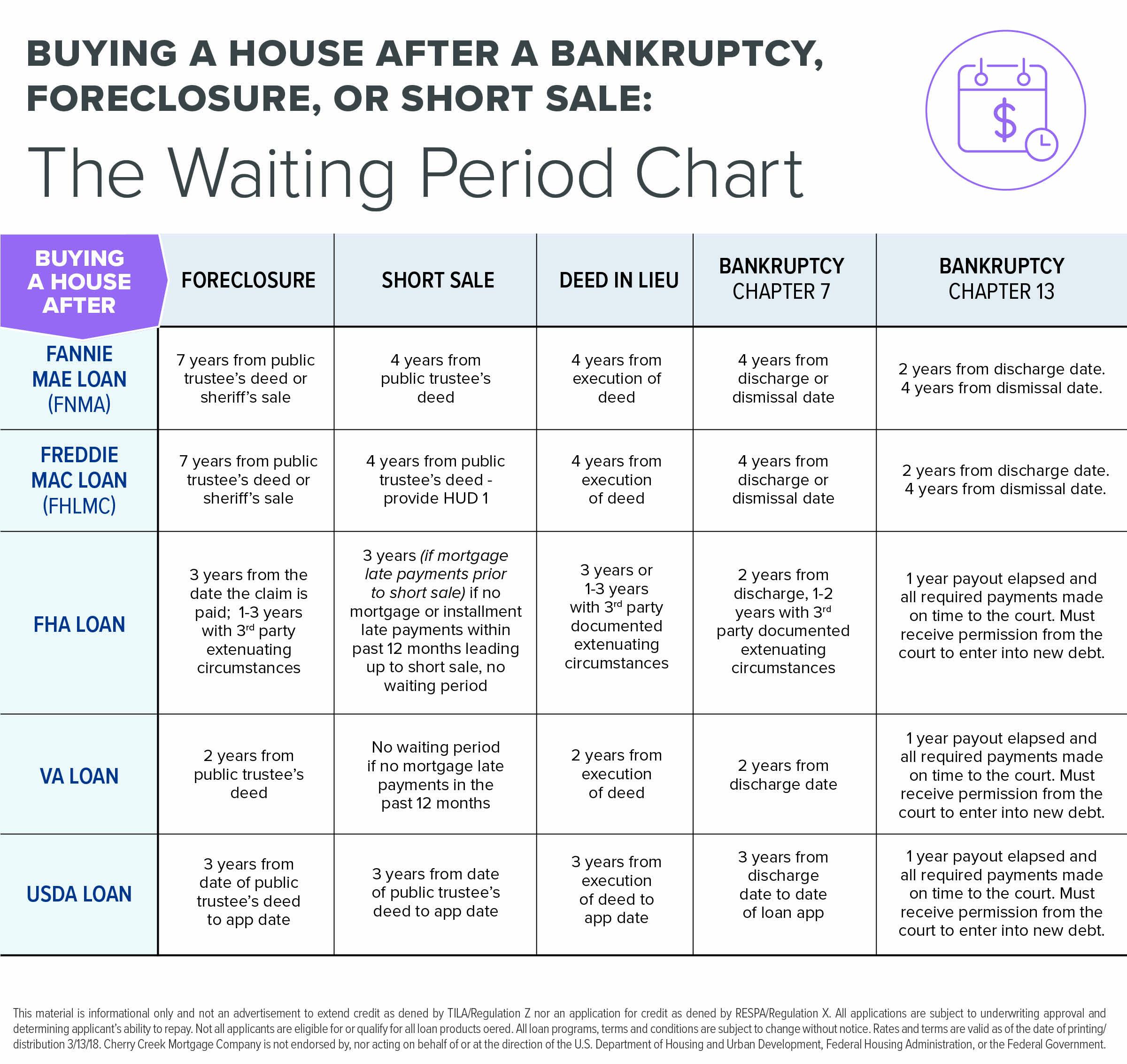 Challenged - Waiting Period Chart - OSI.jpg