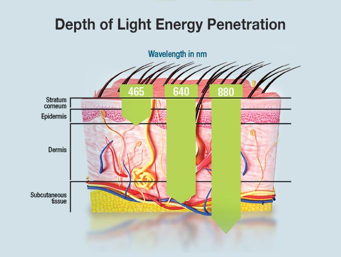 Depth of Penetration
