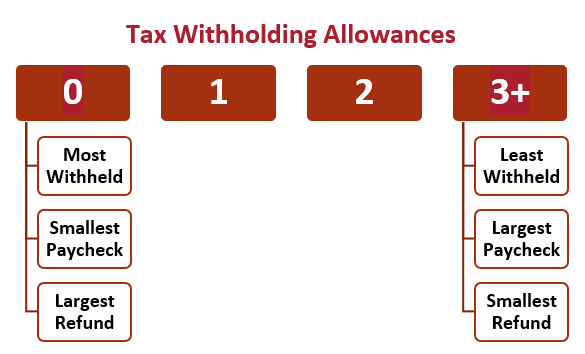 How many tax allowances should I claim_Autumn Financial Advisors LLC_Fee Only.PNG