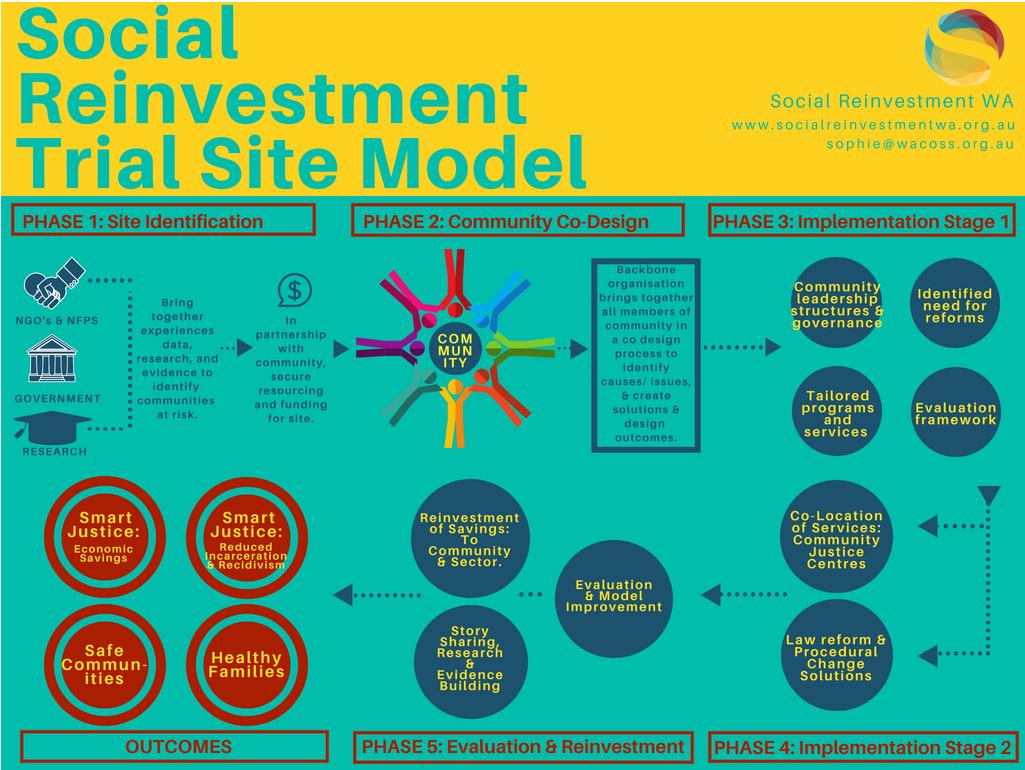 sr trial site model.PNG