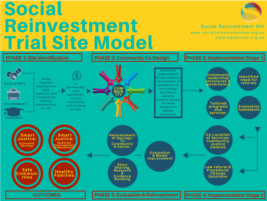 An Example Model of a Justice Reinvestment Trial Site in WA.