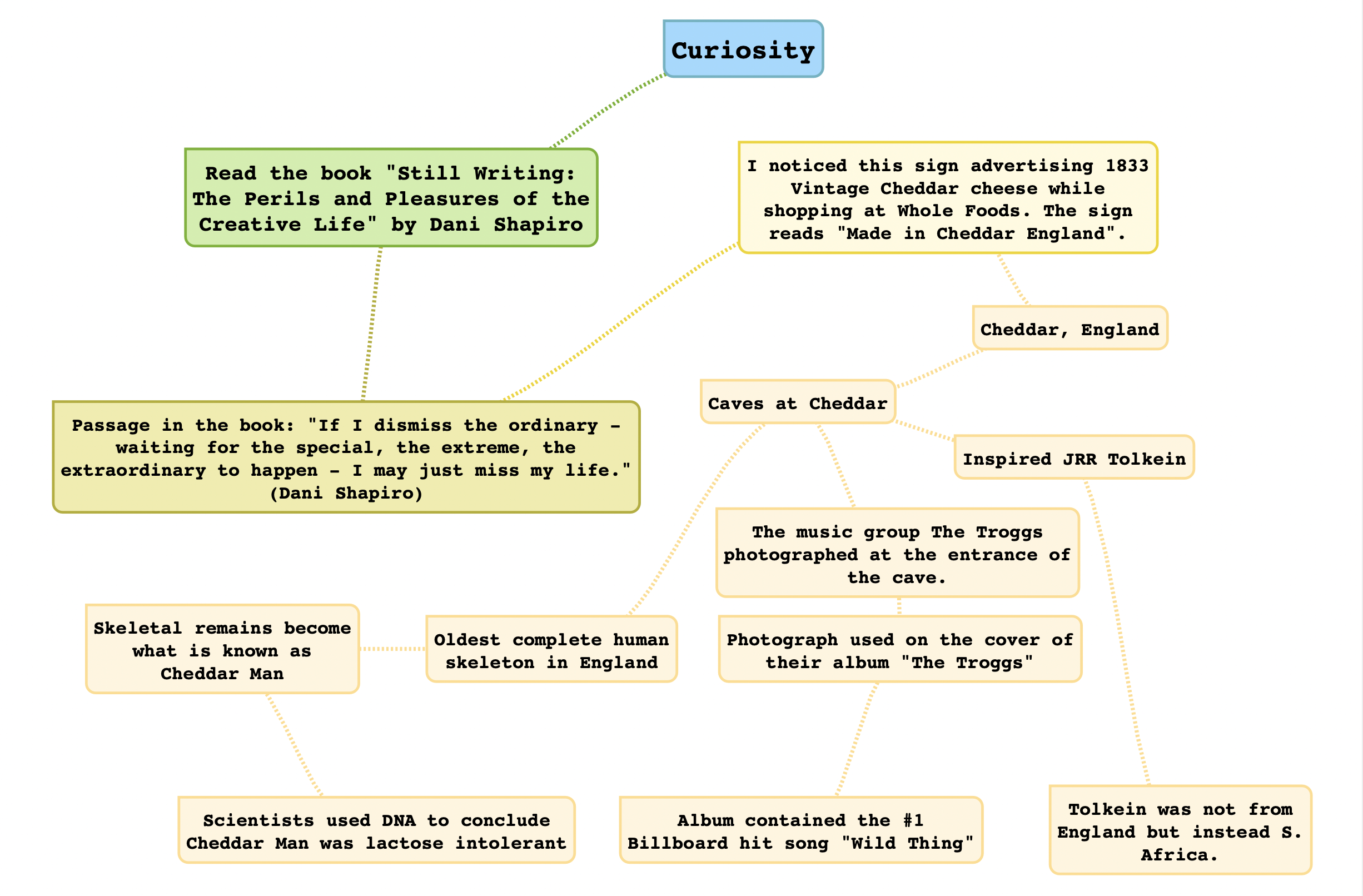 A mindmap I was playing with as I wrote this.