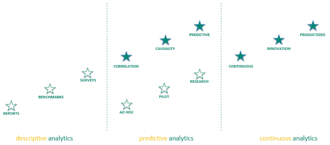 Figure 2   : The 'Second wall for People Analytics' (Source: Patrick Coolen and Frank van den Brink)