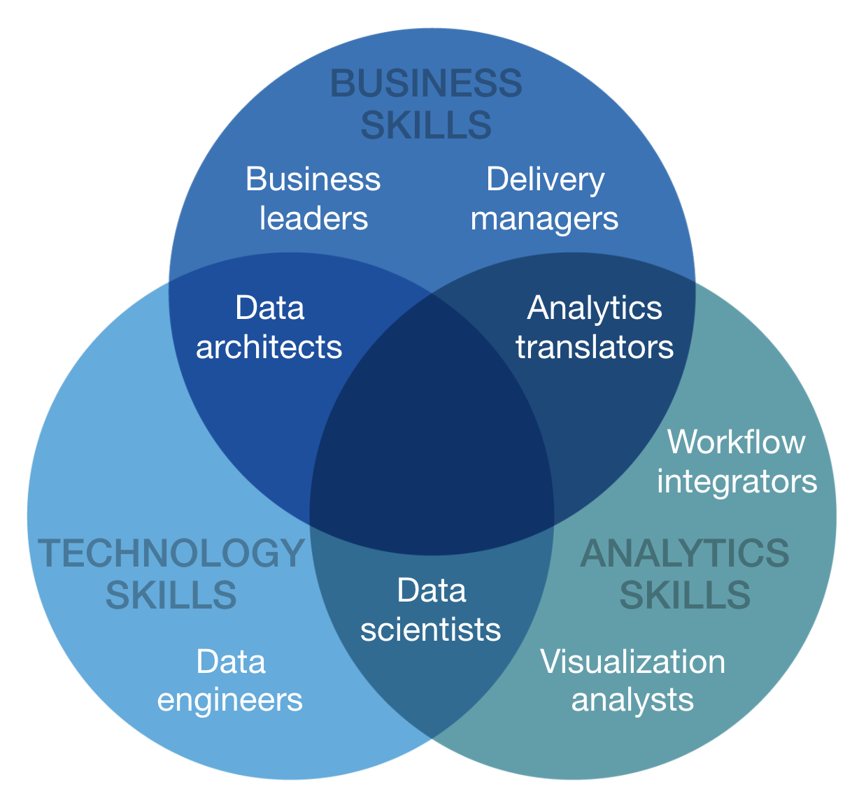 FIGURE 5  :  ORGANISATIONS NEED A VARIETY OF ANALYTICS TALENT WITH WELL-DEFINED ROLES (CLICK ON THE IMAGE TO ACCESS THE ARTICLE/INFOGRAPHIC WHERE YOU CAN CLICK ON EACH ROLE TO SEE ITS RESPONSIBILITIES)