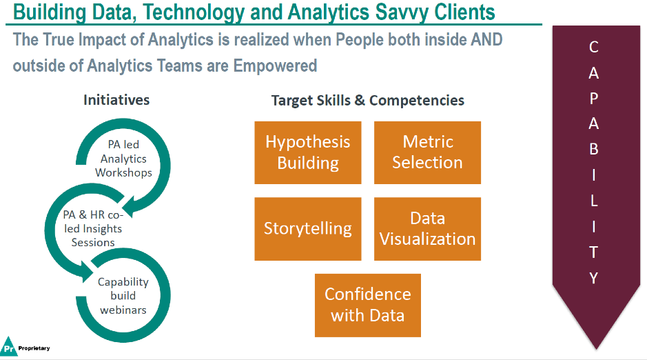 Figure 3: Capability - Level 1: building data, technology and analytics savvy clients (Source: Geetanjali Gamel)
