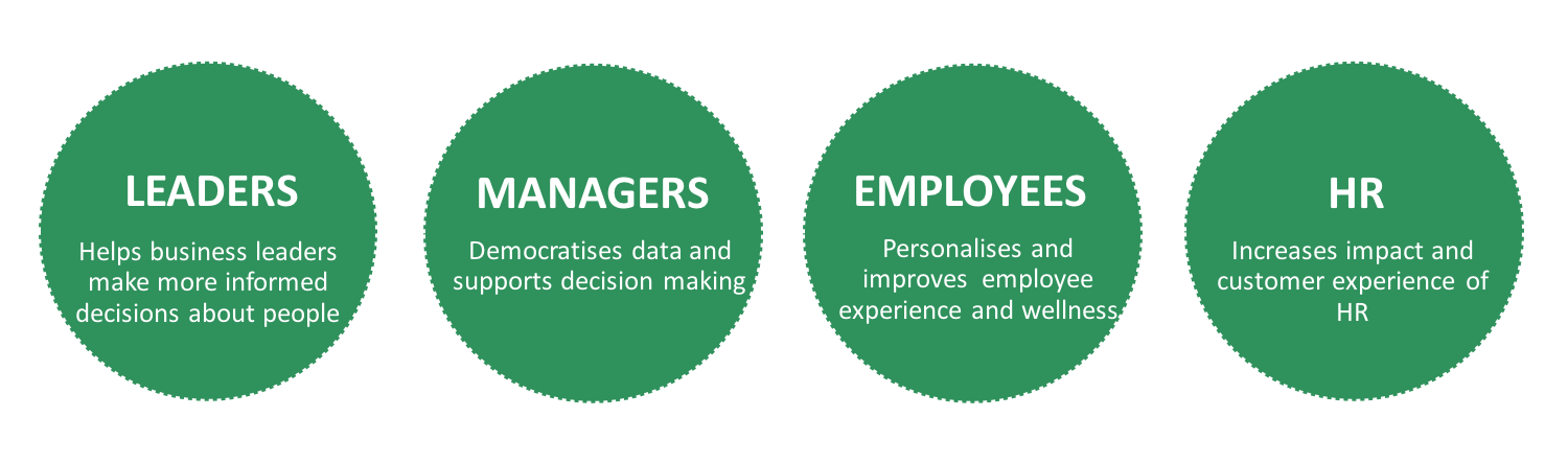 Four Groups that benefit from People Analytics (Source: David Green)