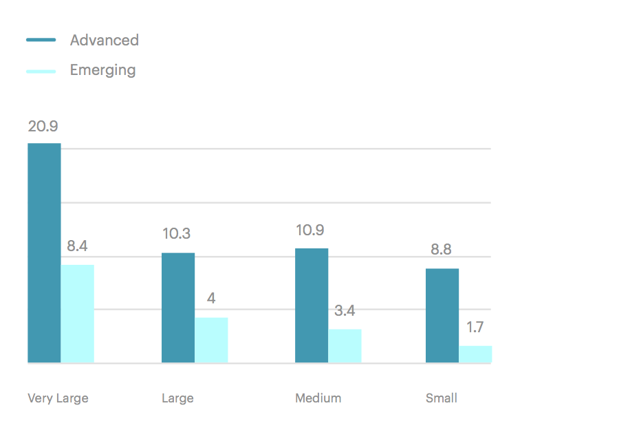 FIGURE 1  : SIZE OF PEOPLE ANALYTICS TEAMS BY MATURITY AND ORGANISATION SIZE (SOURCE: VISIER)