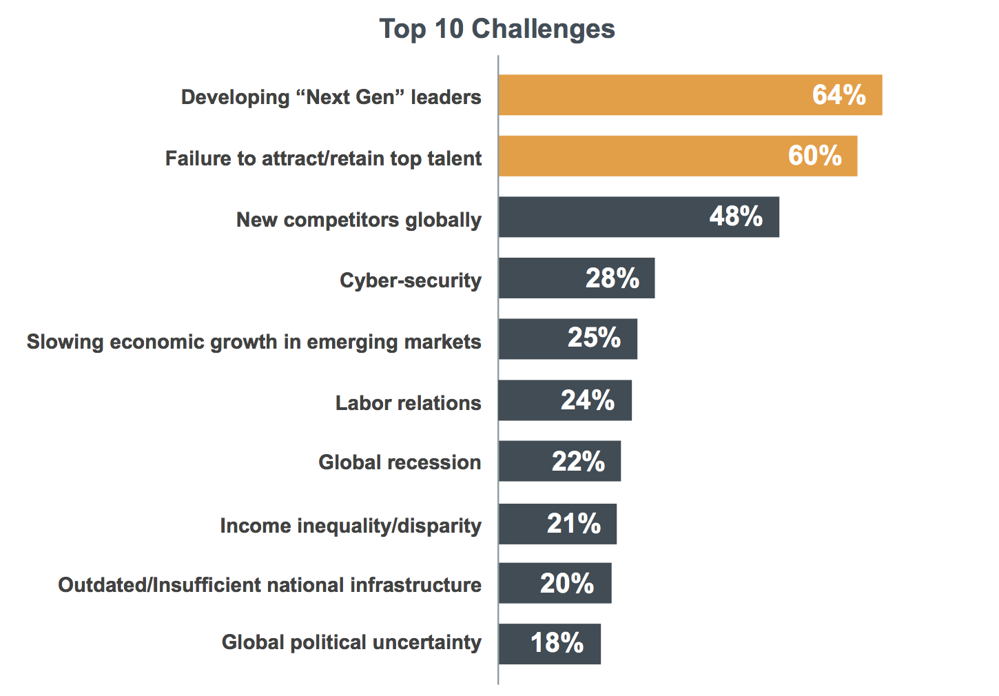 Figure 1   : The Global Leadership Forecast 2018, top 10 challenges (Source: Development Dimensions International, The Conference Board and EY, 2018)