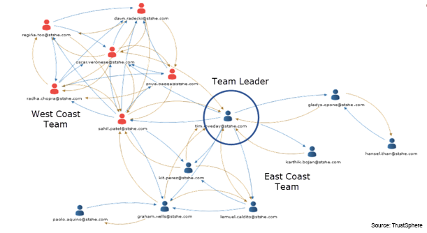 FIGURE 4   : TOP LEADERS ARE CENTRAL TO THEIR TEAM'S NETWORK (SOURCE: GREG NEWMAN, TRUSTSPHERE)