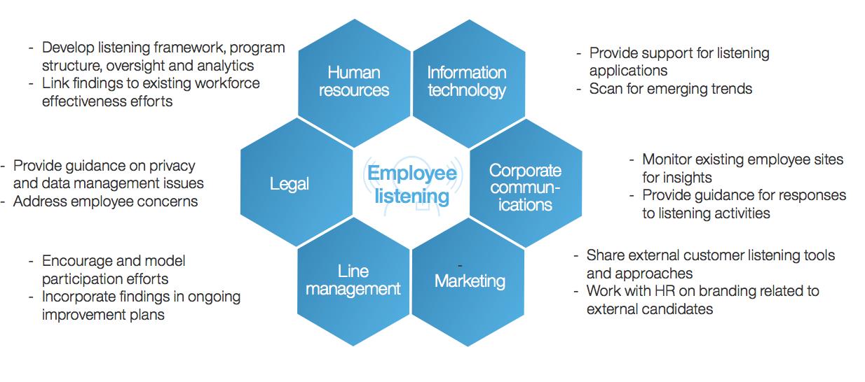Figure 3   : Key stakeholders in an employee listening program (Source: Amplifying Employee Voice, IBM Smarter Workforce Institute)