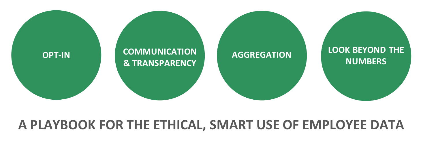 FIGURE 1: A PLAYBOOK FOR THE ETHICAL, SMART USE OF EMPLOYEE DATA (SOURCE: CREATED BY DAVID GREEN FROM BEN WABER'S 'THE HAPPY TRACKED EMPLOYEE' ARTICLE IN HBR)