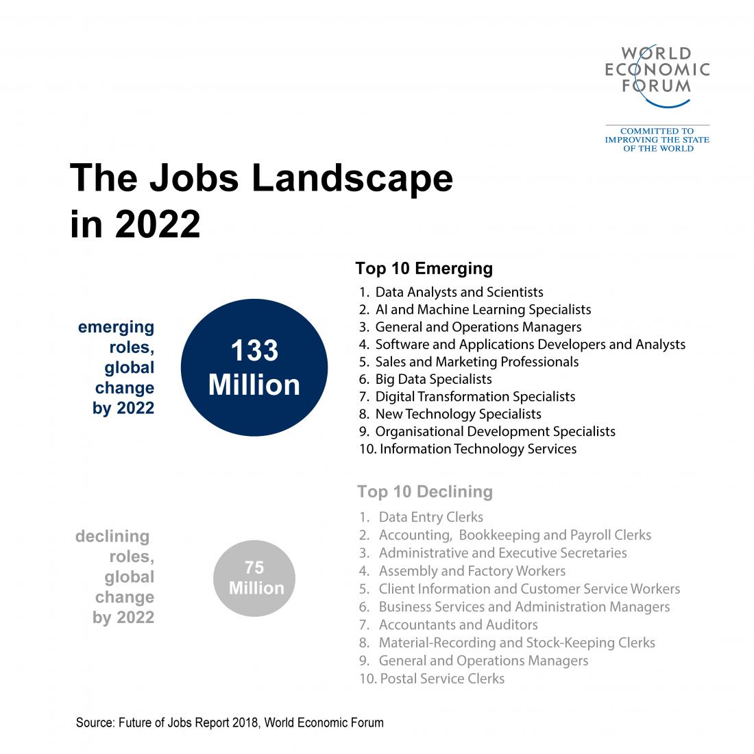 FIGURE 6:    THE JOBS LANDSCAPE IN 2022 (SOURCE: FUTURE OF JOBS REPORT 2022, WORLD ECONOMIC FORUM)