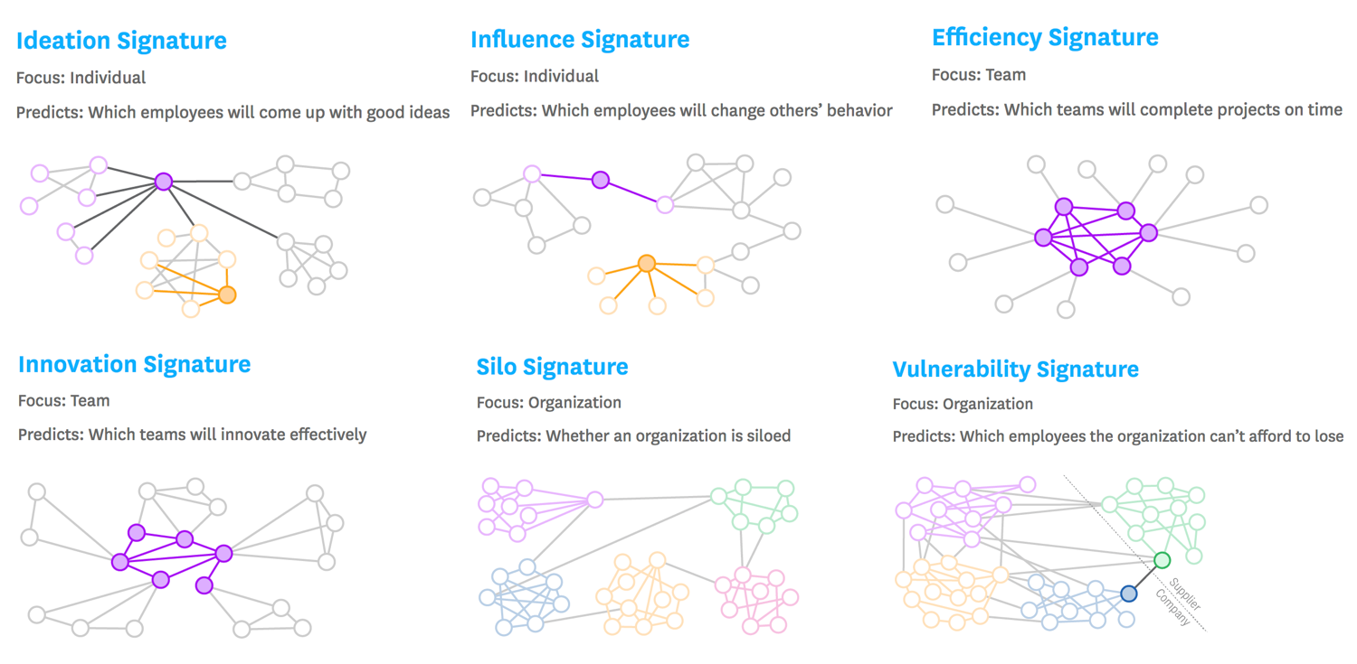 FIG 3   : THE SIX SIGNATURES OF RELATIONAL ANALYTICS (SOURCE: PAUL LEONARDI AND NOSHIR CONTRACTOR)