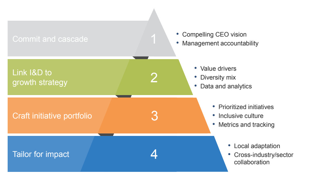 FIG 1   : Four imperatives for building a successful inclusion and diversity (I&D) strategy (Source: McKinsey)
