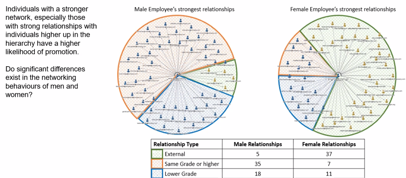 Figure 3   : Significant gender differences in networking behaviour (Source: TrustSphere)