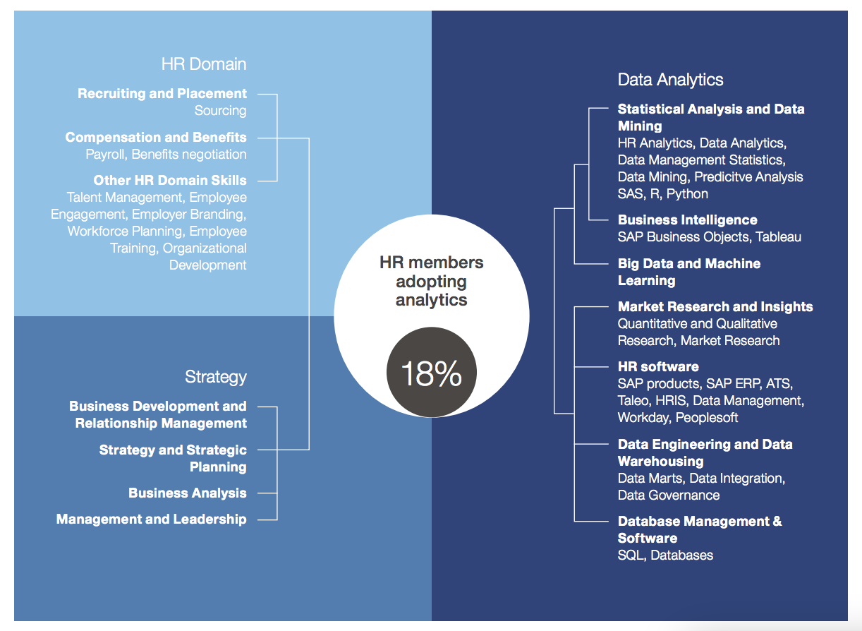 Figure 1   : Skills relevant to HR Generalist vs. People Analytics Professionals (Source: LinkedIn Talent Solutions)