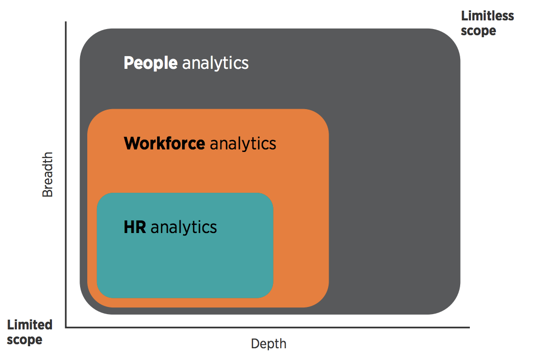FIG 1: SCOPE OF PEOPLE ANALYTICS (SOURCE: WORKFORCE DIMENSIONS, CIPD)